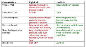 Pulmonary Arterial Hypertension Life Expectancy & Survival Rates